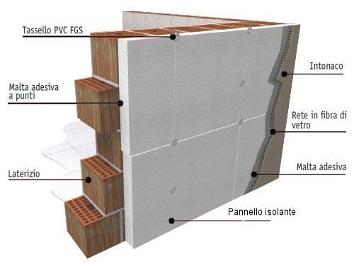 Sistemi di isolamento termico a cappotto - Rasatura muro esterno ...